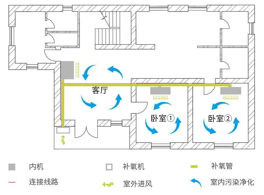 中央新风系统安装-家用中央新风系统安装-上海品源装修建材网