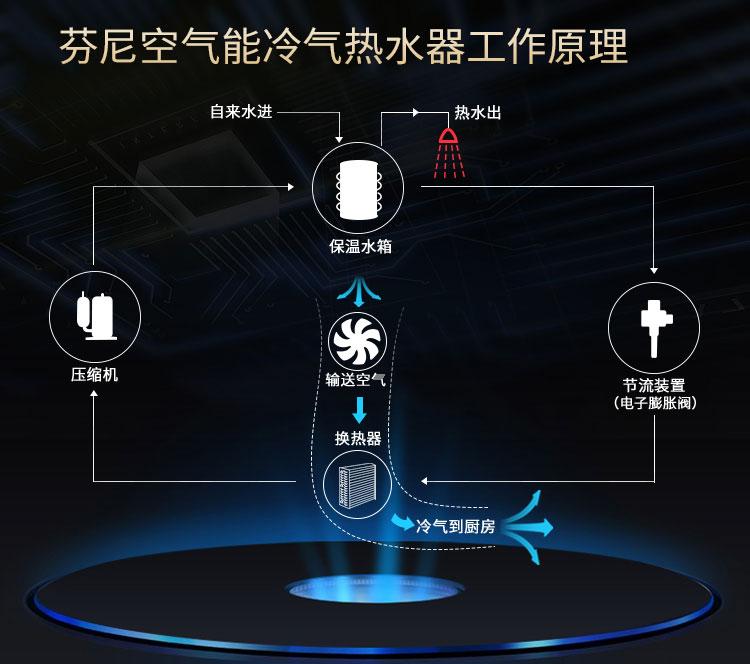 空气能热水器一体机厨房冷气功能-上海品源装修建材网